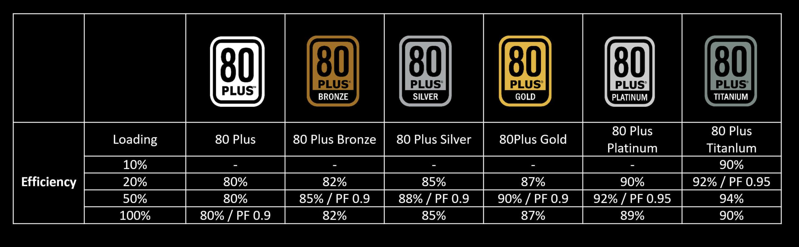 80 Plus Rating PSU efficiency
